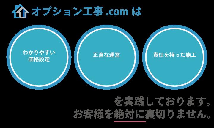 オプション工事.comはわかりやすい価格設定正直な運営責任をもった施工を実践しております。お客様を絶対に裏切りません。